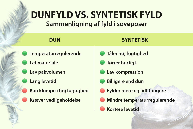 Soveposer - Dunfyld vs. syntetisk fyld - Fordele og ulemper