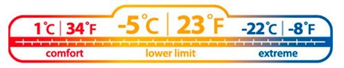 EN13537 - Soveposer - Temperaturskala